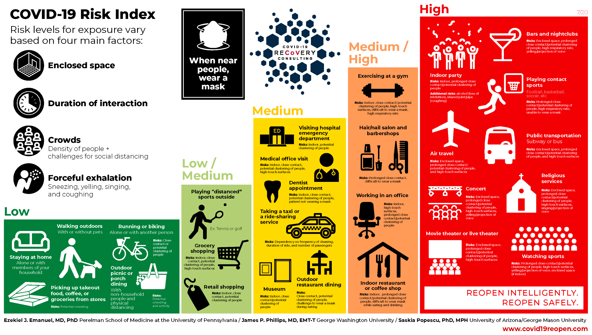 COVID-19 Risk Index Infographic w Authors 7.8.20.png